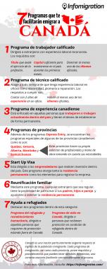 Infografía Canadá