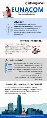 Infografía Eunacom