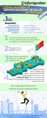 Infografía Salud Pública Portugal