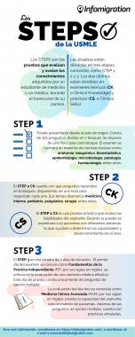 Infografía Steps