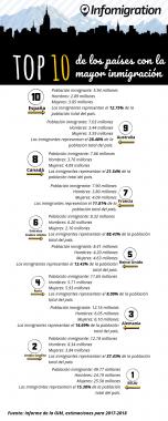 Población inmigrante_ 5.94 millones Hombres_ 2.89 millones Mujeres_ 3.05 millones Los inmigrantes representan el 12.75% de la población total del país.