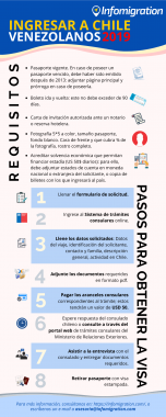 requisitos para ingresar a Chile